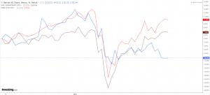 NASI, S&P, and JSE